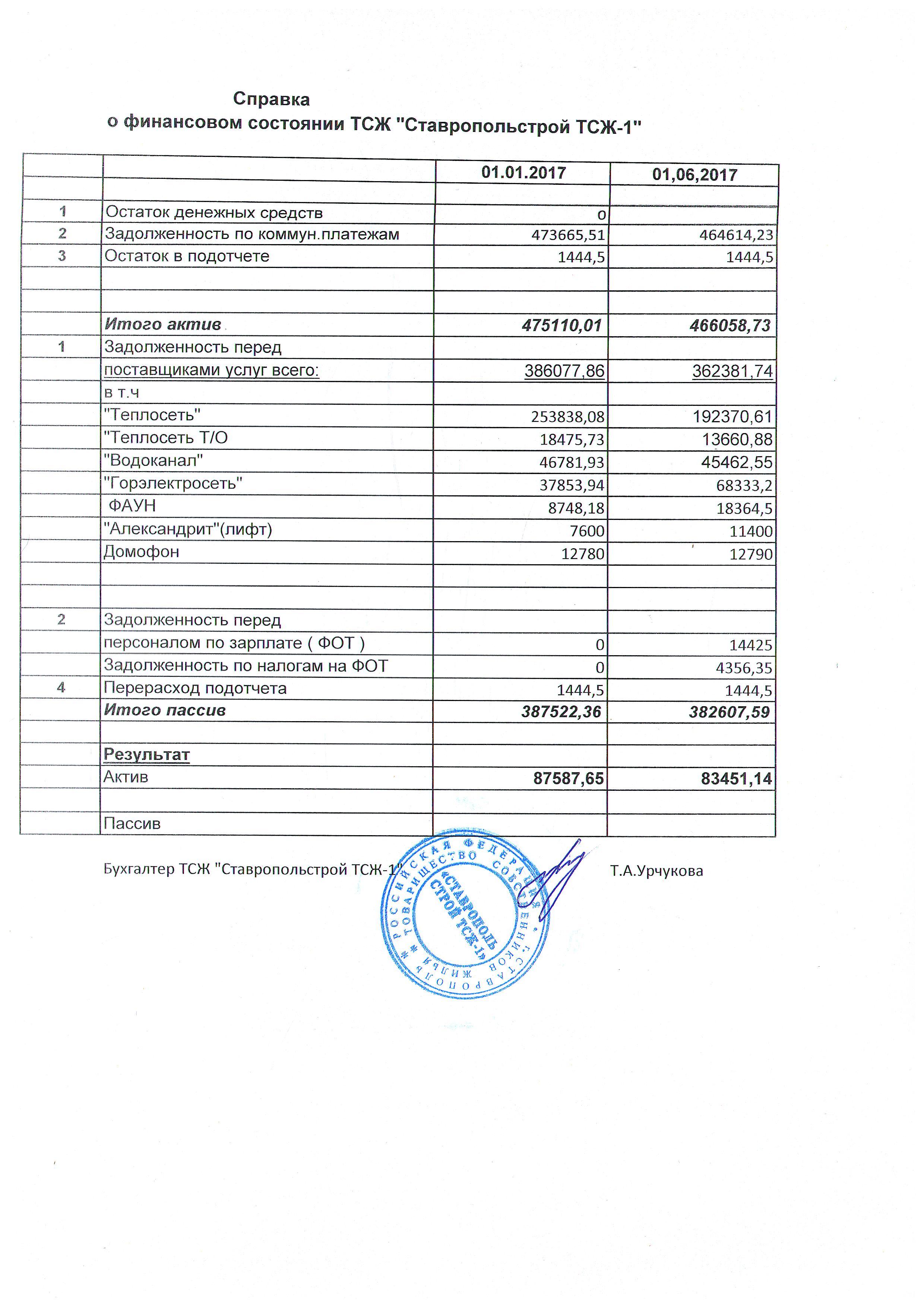 Бик пао сбербанк россии ставропольское отделение 5230