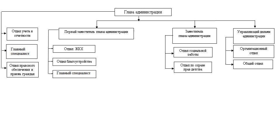 Регламент работы и структура